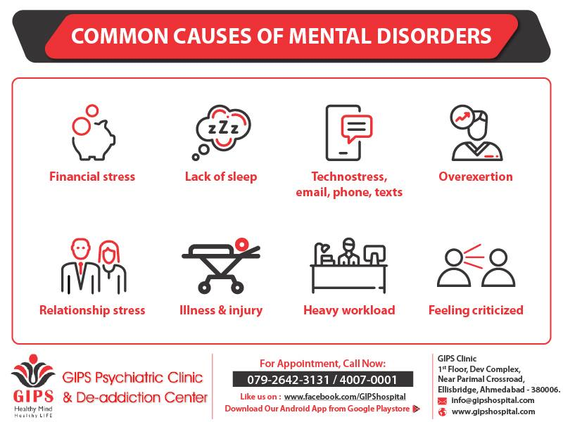 Common  Causes  OF Mental Disorders